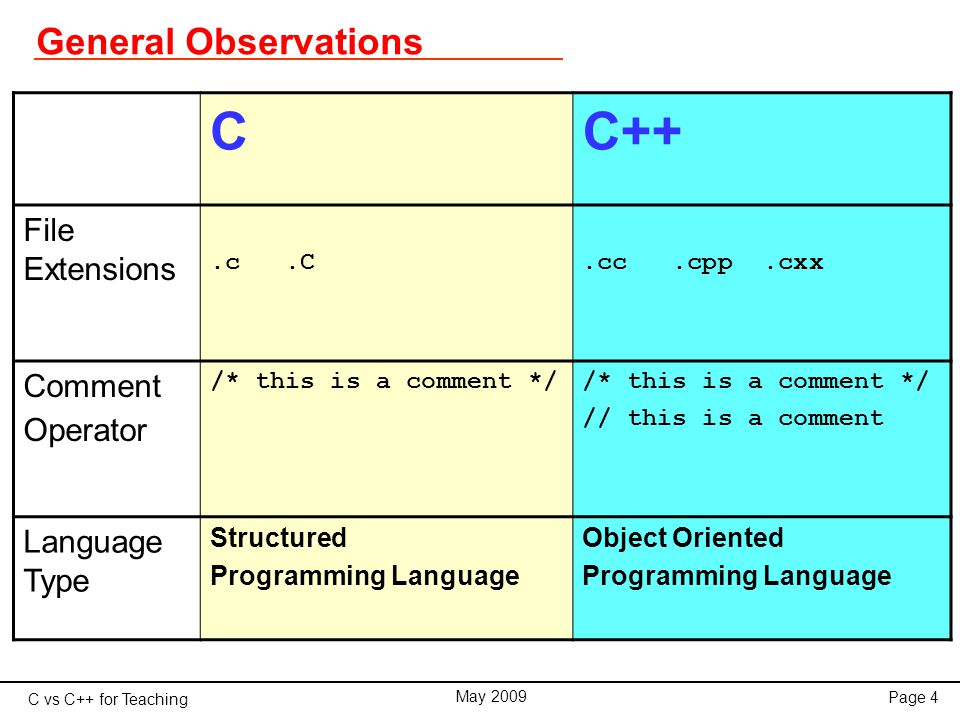 C vs C++ for Teaching May 2009 Page 35 Classes An access specifier is one of the followings:  private members of a class are accessible only from within other members of the same class  public members are accessible from anywhere where the object is visible  protected members are accessible from members of their same class but also from members of their derived classes By default, all members of a class declared with the class keyword have private access for all its members.