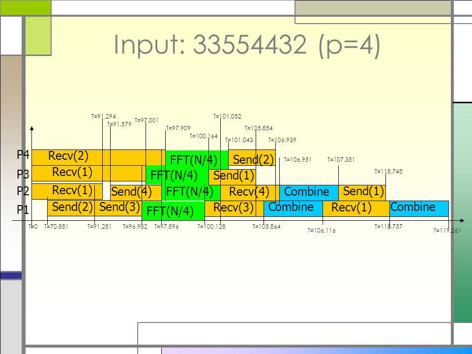 Input: 33554432 (p=4) Send(2) Recv(1) Send(3) Send(4) Recv(2) Recv(1) P1 P2 P3 P4 FFT(N/4) Send(1) Send(2) Recv(3) Combine Recv(1) Send(1) Combine T=0T=70.881T=91.281T=96.982 T=97.909 T=91.294 T=91.579 T=97.001 T=97.896T=100.128 T=100.164 T=101.052 T=101.043T=106.939 T=105.854 T=105.864 T=106.951 Recv(4) T=107.351 T=106.116 T=118.748 T=118.757 T=119.261