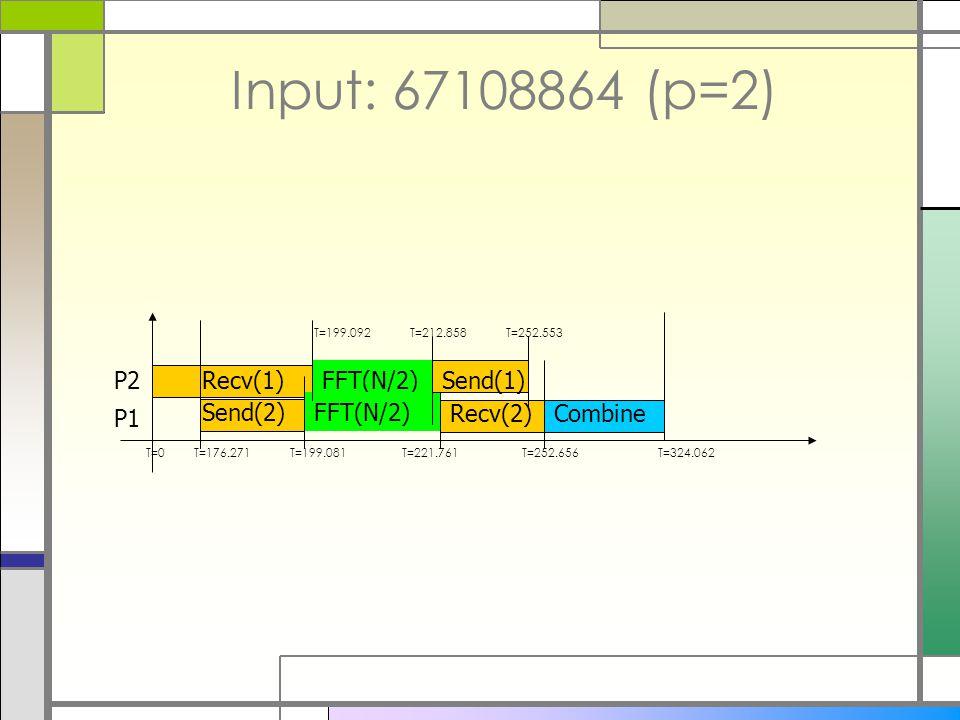 Input: 67108864 (p=2) Send(2) Recv(1) P1 P2FFT(N/2) Recv(2) Send(1) Combine T=0T=176.271T=199.081 T=199.092T=212.858 T=221.761 T=252.553 T=324.062T=252.656