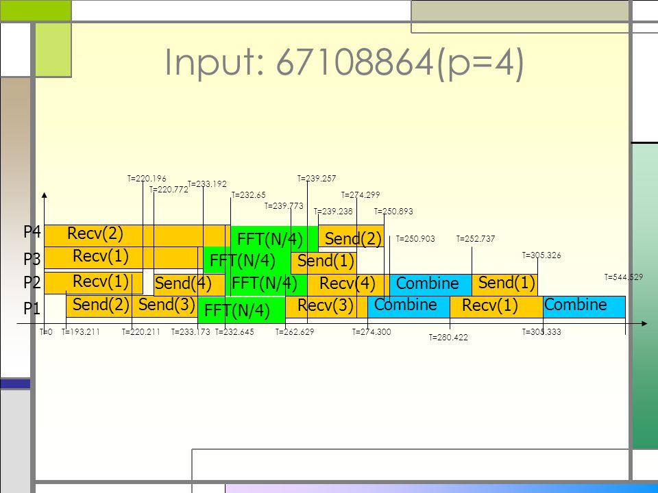 Input: 67108864(p=4) Send(2) Recv(1) Send(3) Send(4) Recv(2) Recv(1) P1 P2 P3 P4 FFT(N/4) Send(1) Send(2) Recv(3) Combine Recv(1) Send(1) Combine T=0T=193.211T=220.211T=233.173 T=232.65 T=220.196 T=220.772 T=233.192 T=232.645T=262.629 T=239.773 T=239.257 T=239.238T=250.893 T=274.299 T=274.300 T=250.903 Recv(4) T=252.737 T=280.422 T=305.326 T=305.333 T=544.529