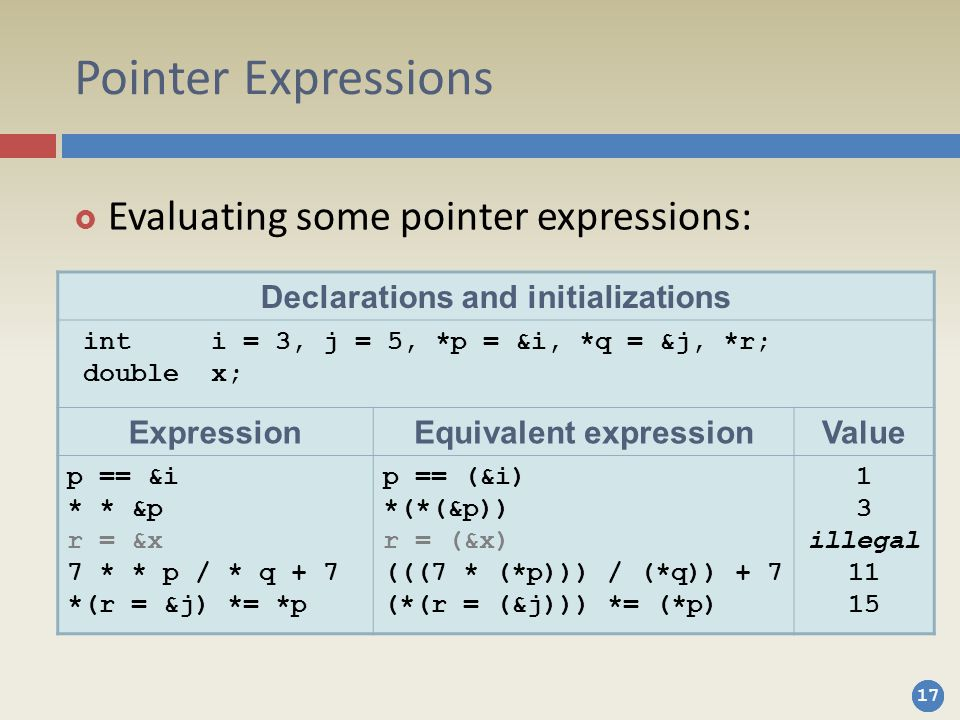 17 Pointer Expressions  Evaluating some pointer expressions: Declarations and initializations int i = 3, j = 5, *p = &i, *q = &j, *r; double x; ExpressionEquivalent expressionValue p == &i * * &p r = &x 7 * * p / * q + 7 *(r = &j) *= *p p == (&i) *(*(&p)) r = (&x) (((7 * (*p))) / (*q)) + 7 (*(r = (&j))) *= (*p) 1 3 illegal 11 15