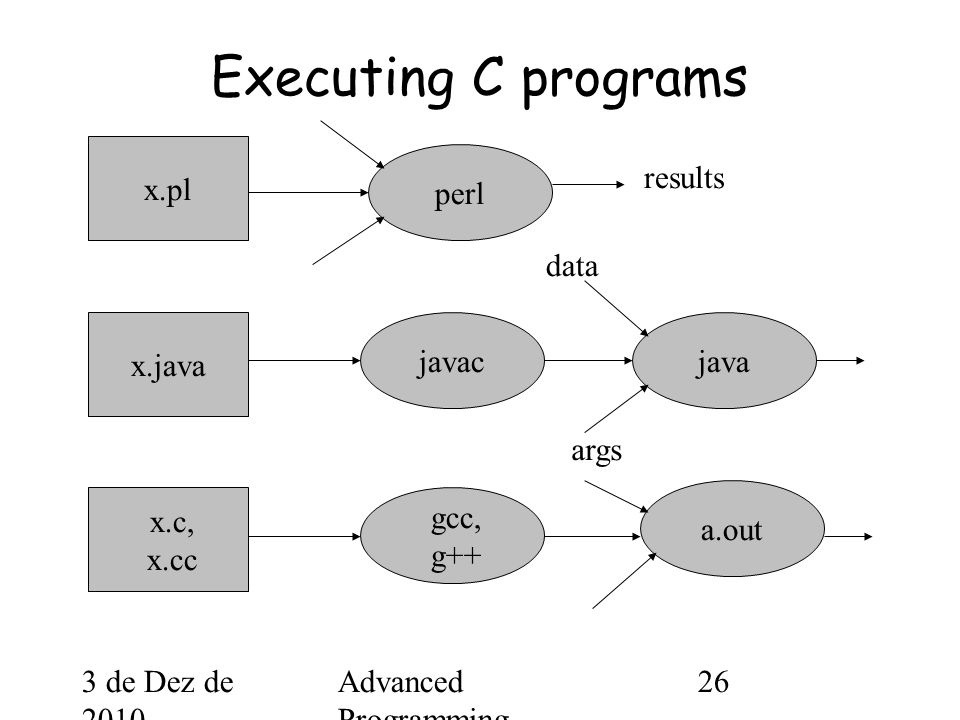 3 de Dez de 2010 Advanced Programming Spring 2002 26 Executing C programs perl javac gcc, g++ java a.out x.pl x.java x.c, x.cc data args results