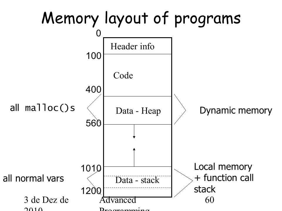 3 de Dez de 2010 Advanced Programming Spring 2002 60 Memory layout of programs Header info Code Data - Heap 0 100 400 560 1010 1200 Dynamic memory Local memory + function call stack all normal vars all malloc()s Data - stack
