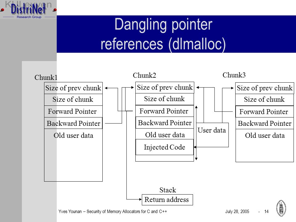 Yves Younan – Security of Memory Allocators for C and C++July 28, 2005 - 14 Dangling pointer references (dlmalloc) Size of prev chunk Size of chunk Old user data Forward Pointer Backward Pointer Size of prev chunk Size of chunk Old user data Forward Pointer Backward Pointer Size of prev chunk Size of chunk Old user data Forward Pointer Backward Pointer Chunk1 Chunk2 Chunk3 Return address User data Stack Injected Code