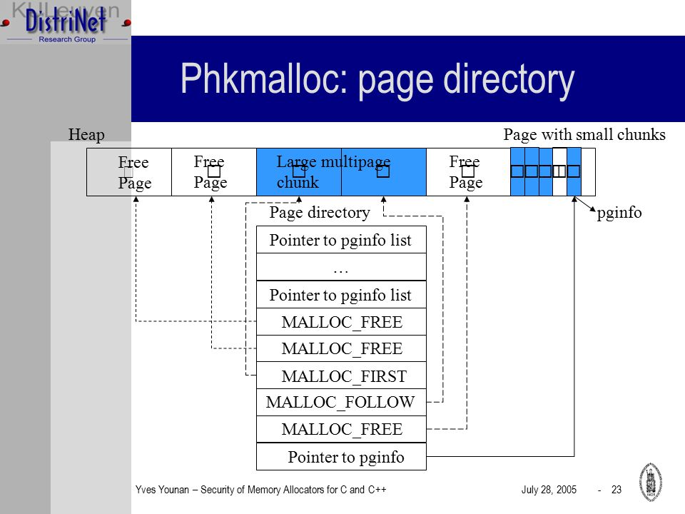 Yves Younan – Security of Memory Allocators for C and C++July 28, 2005 - 23 Phkmalloc: page directory Heap Free Page Large multipage chunk Free Page Page with small chunks Page directory Pointer to pginfo list … MALLOC_FREE MALLOC_FIRST MALLOC_FOLLOW MALLOC_FREE Pointer to pginfo pginfo MALLOC_FREE Free Page