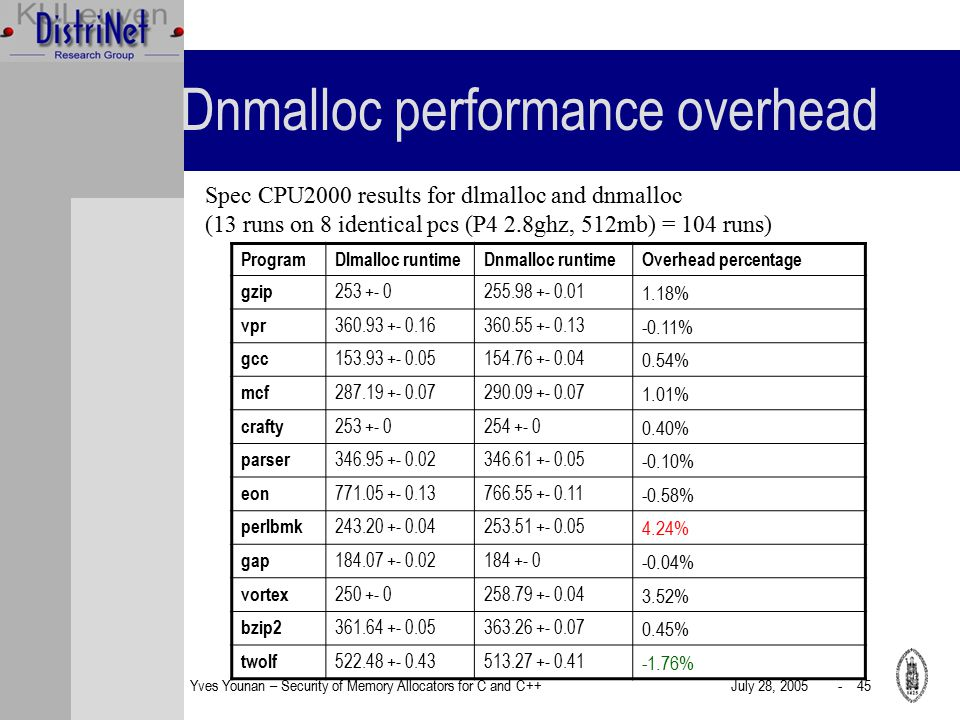 Yves Younan – Security of Memory Allocators for C and C++July 28, 2005 - 45 Dnmalloc performance overhead Spec CPU2000 results for dlmalloc and dnmalloc (13 runs on 8 identical pcs (P4 2.8ghz, 512mb) = 104 runs) ProgramDlmalloc runtimeDnmalloc runtimeOverhead percentage gzip 253 +- 0255.98 +- 0.01 1.18% vpr 360.93 +- 0.16360.55 +- 0.13 -0.11% gcc 153.93 +- 0.05154.76 +- 0.04 0.54% mcf 287.19 +- 0.07290.09 +- 0.07 1.01% crafty 253 +- 0254 +- 0 0.40% parser 346.95 +- 0.02346.61 +- 0.05 -0.10% eon 771.05 +- 0.13766.55 +- 0.11 -0.58% perlbmk 243.20 +- 0.04253.51 +- 0.05 4.24% gap 184.07 +- 0.02184 +- 0 -0.04% vortex 250 +- 0258.79 +- 0.04 3.52% bzip2 361.64 +- 0.05363.26 +- 0.07 0.45% twolf 522.48 +- 0.43513.27 +- 0.41 -1.76%