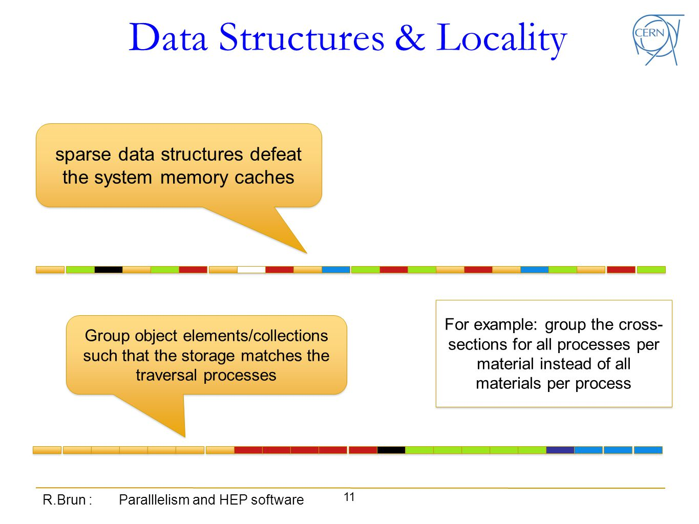 Data Structures & Locality R.Brun : Paralllelism and HEP software 11 sparse data structures defeat the system memory caches Group object elements/collections such that the storage matches the traversal processes For example: group the cross- sections for all processes per material instead of all materials per process