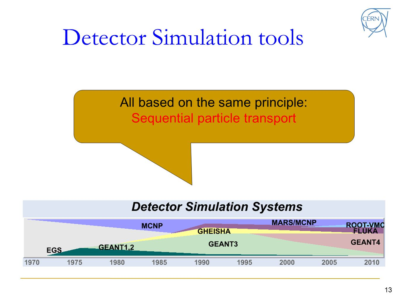Detector Simulation tools 13 All based on the same principle: Sequential particle transport