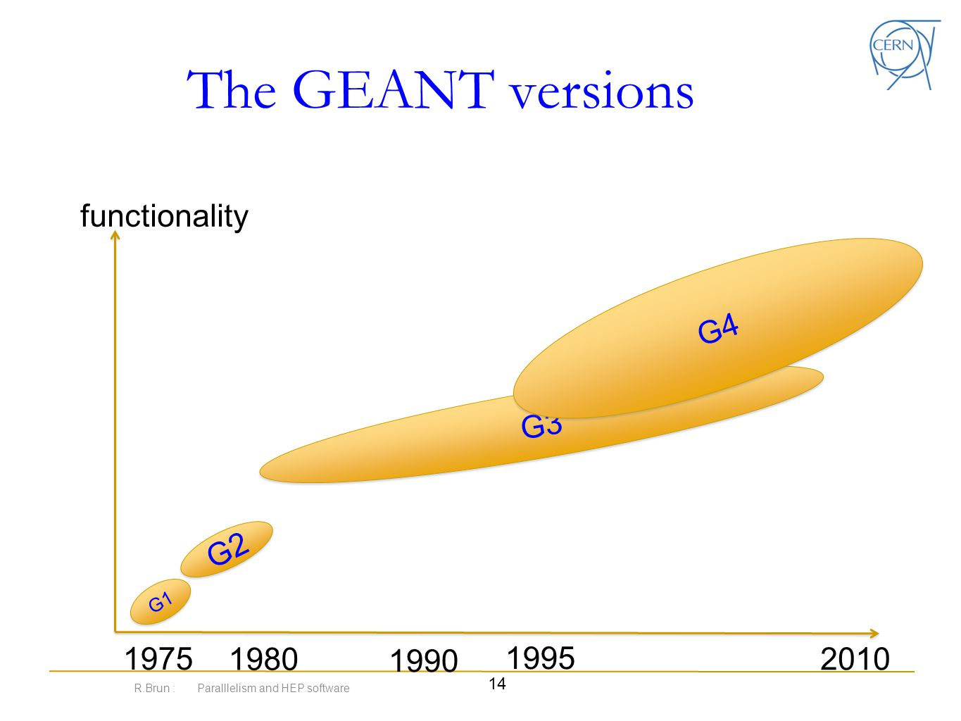 The GEANT versions R.Brun : Paralllelism and HEP software 14 1975 1980 1990 1995 2010 G1 G2 G3 G4 functionality