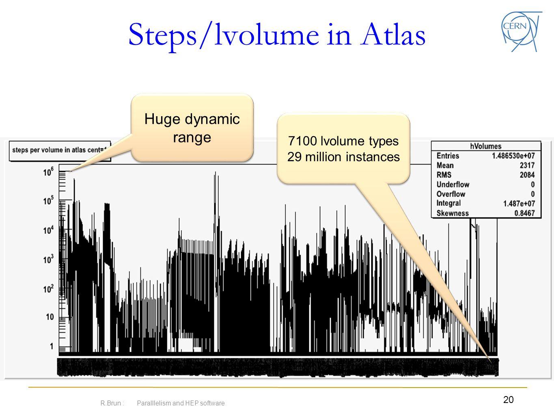 Steps/lvolume in Atlas R.Brun : Paralllelism and HEP software 20 Huge dynamic range 7100 lvolume types 29 million instances 7100 lvolume types 29 mill