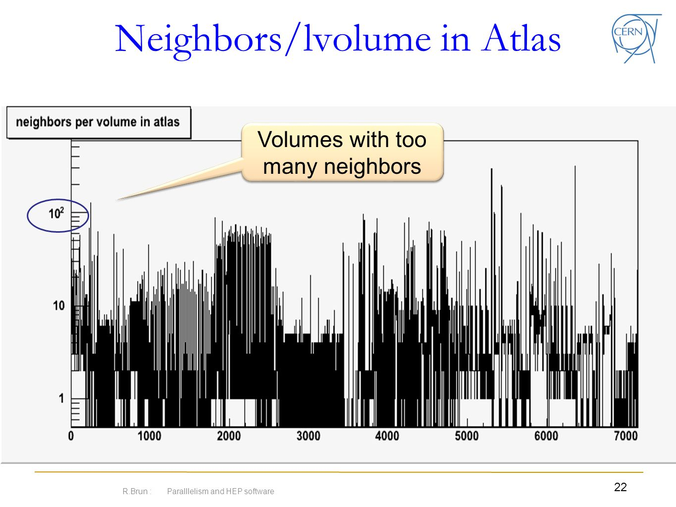 Neighbors/lvolume in Atlas R.Brun : Paralllelism and HEP software 22 Volumes with too many neighbors