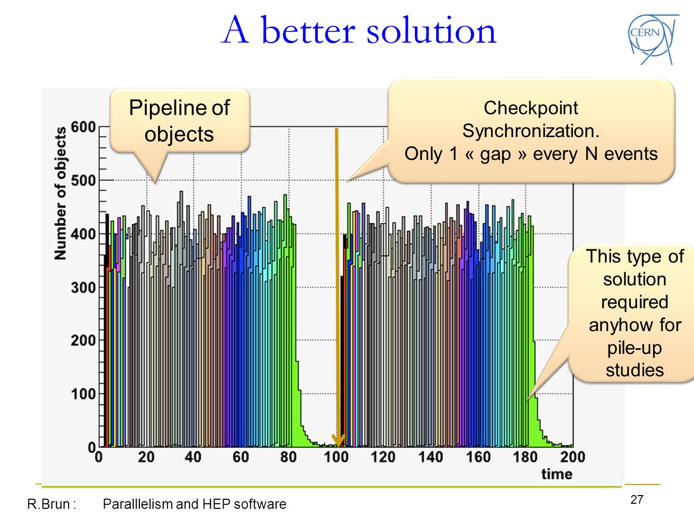 A better solution R.Brun : Paralllelism and HEP software 27 Pipeline of objects Checkpoint Synchronization.