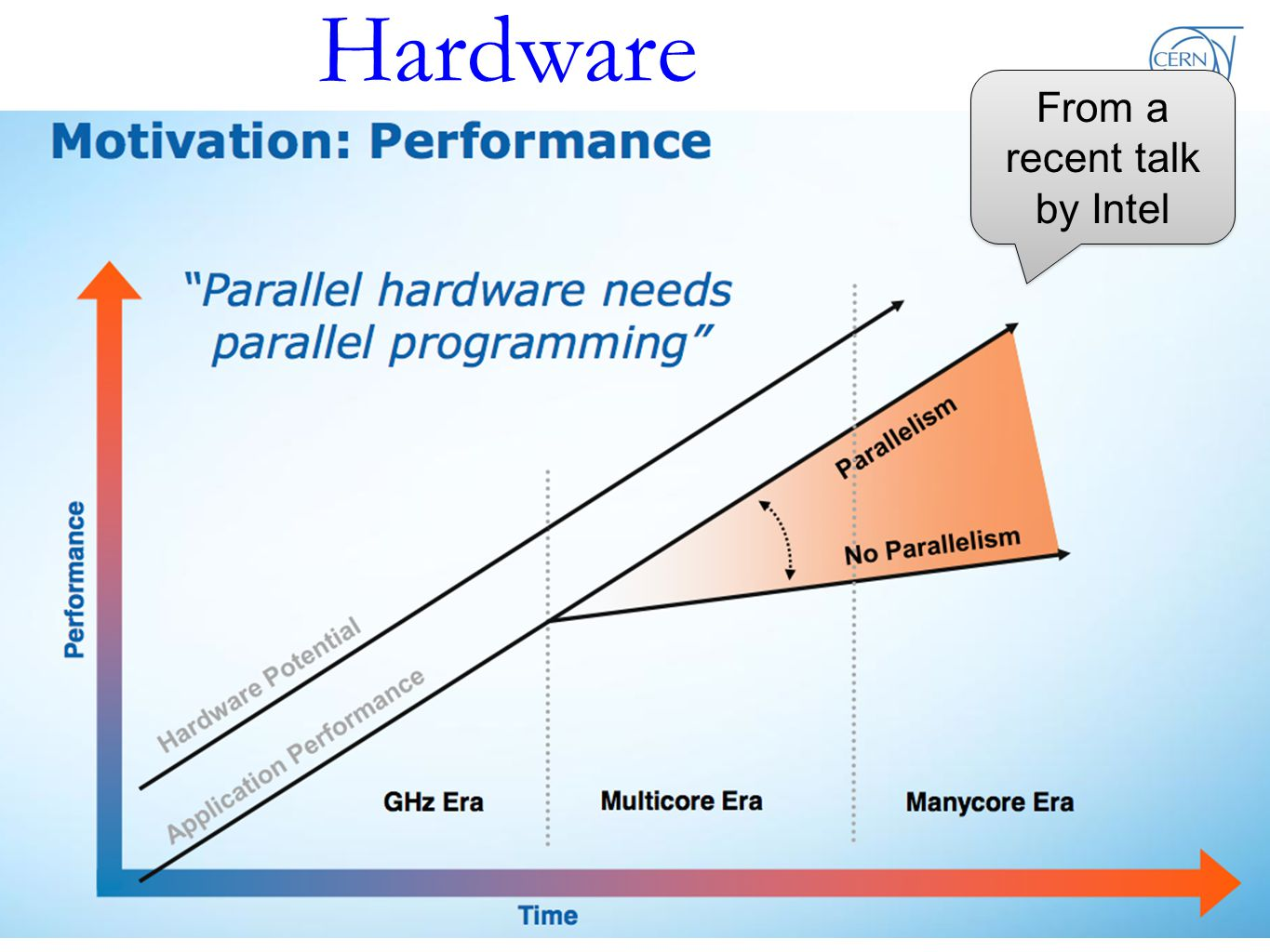 Hardware R.Brun : Paralllelism and HEP software 3 From a recent talk by Intel