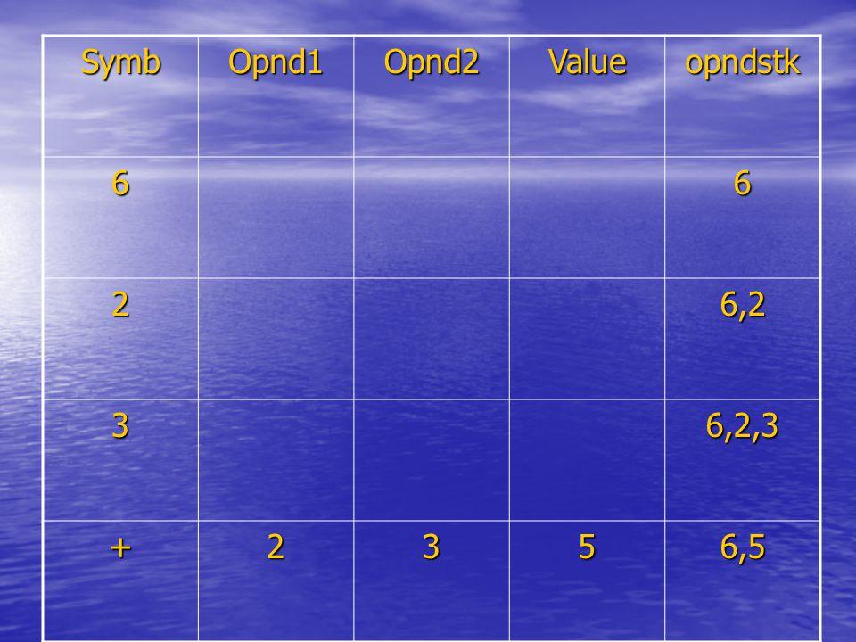 SymbOpnd1Opnd2Valueopndstk 66 26,2 36,2,3 +2356,5