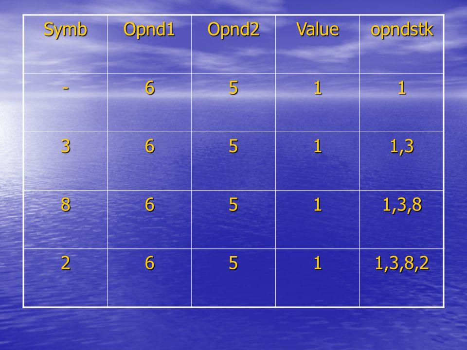 SymbOpnd1Opnd2Valueopndstk -6511 36511,3 86511,3,8 26511,3,8,2