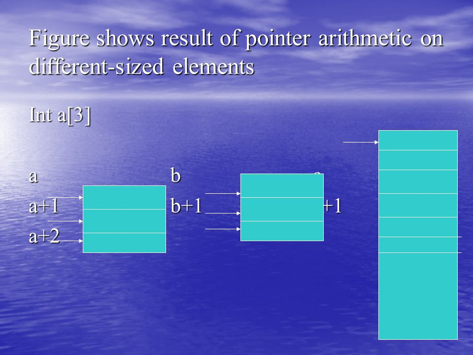 Figure shows result of pointer arithmetic on different-sized elements Int a[3] abc a+1b+1c+1 a+2