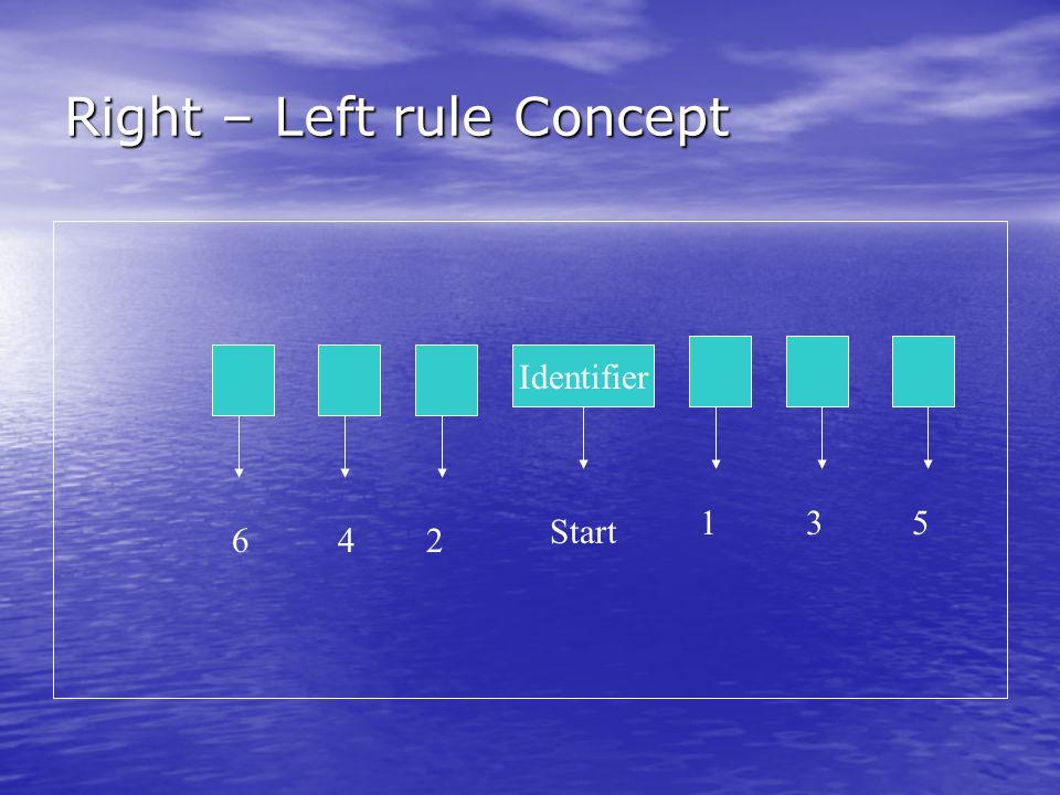 Right – Left rule Concept Identifier 642 135 Start