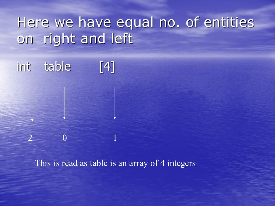 Here we have equal no. of entities on right and left int table[4] 201 This is read as table is an array of 4 integers