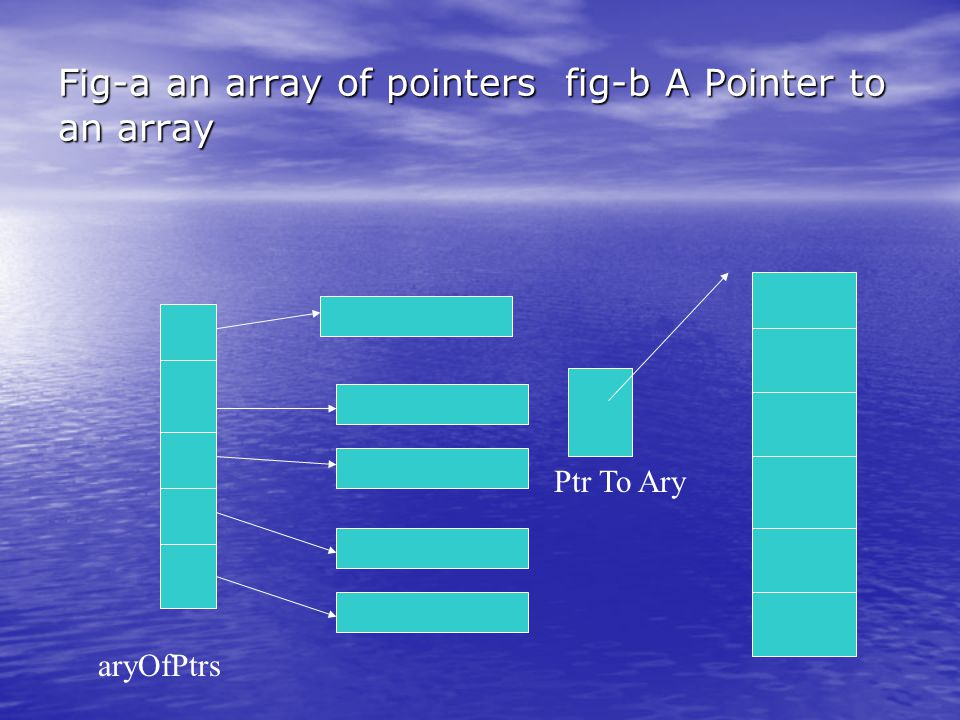 Fig-a an array of pointers fig-b A Pointer to an array aryOfPtrs Ptr To Ary