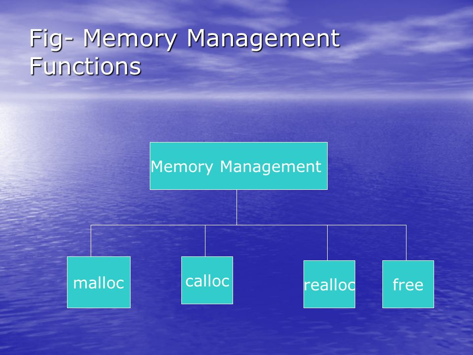 Fig- Memory Management Functions Memory Management malloc calloc reallocfree