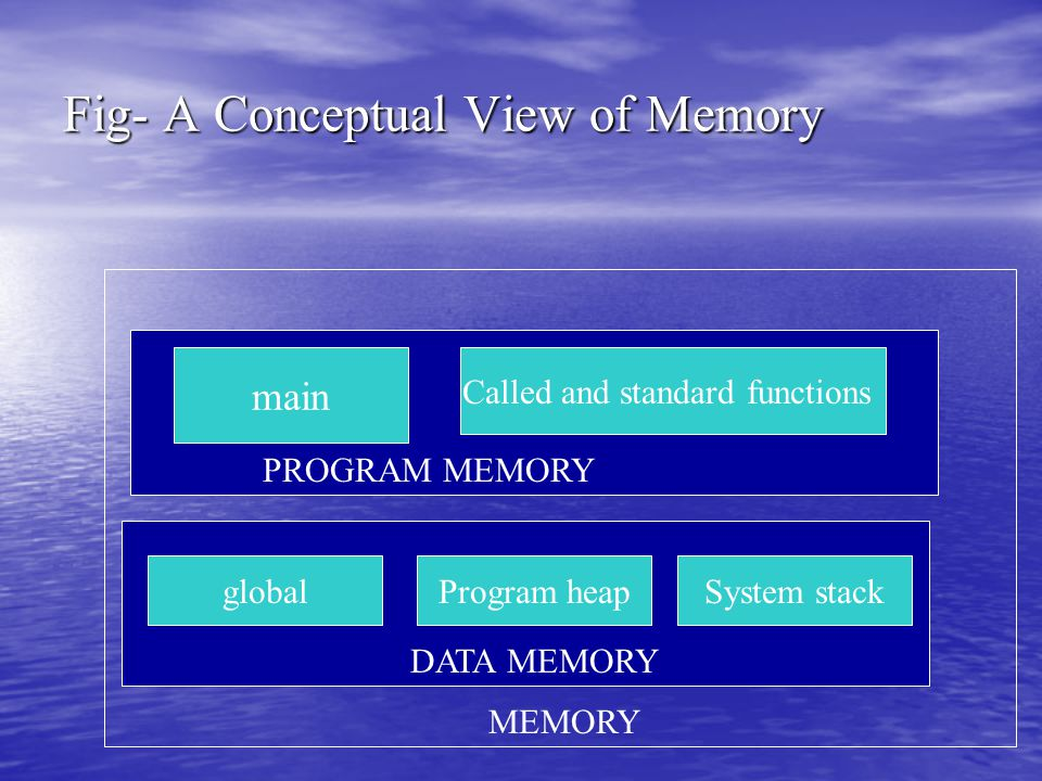 Fig- A Conceptual View of Memory main Called and standard functions PROGRAM MEMORY Program heapglobalSystem stack DATA MEMORY MEMORY