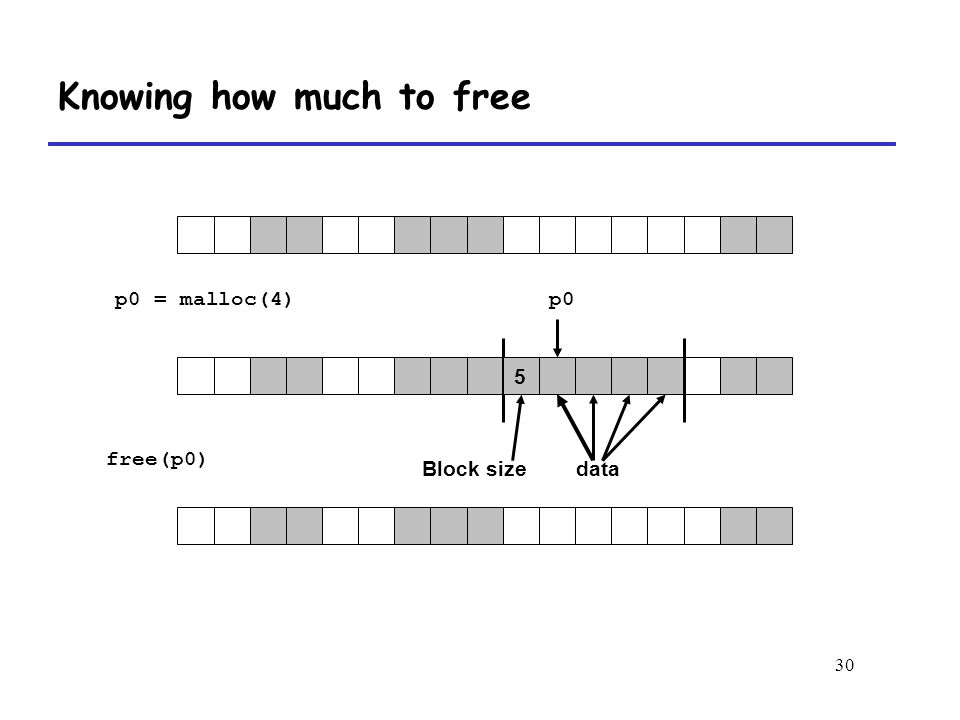 30 Knowing how much to free free(p0) p0 = malloc(4)p0 Block sizedata 5
