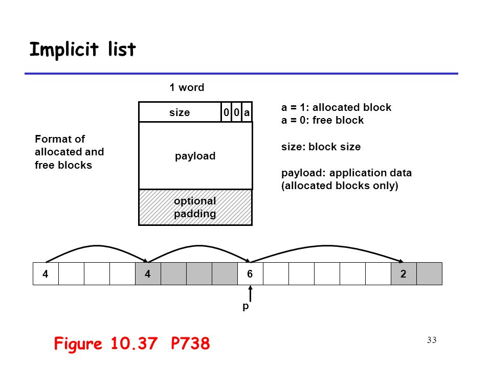 33 Implicit list size 1 word Format of allocated and free blocks payload a = 1: allocated block a = 0: free block size: block size payload: application data (allocated blocks only) a optional padding 00 4426 p Figure 10.37 P738