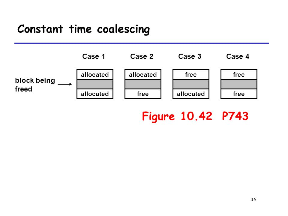 46 allocated free allocated free block being freed Case 1Case 2Case 3Case 4 Constant time coalescing Figure 10.42 P743