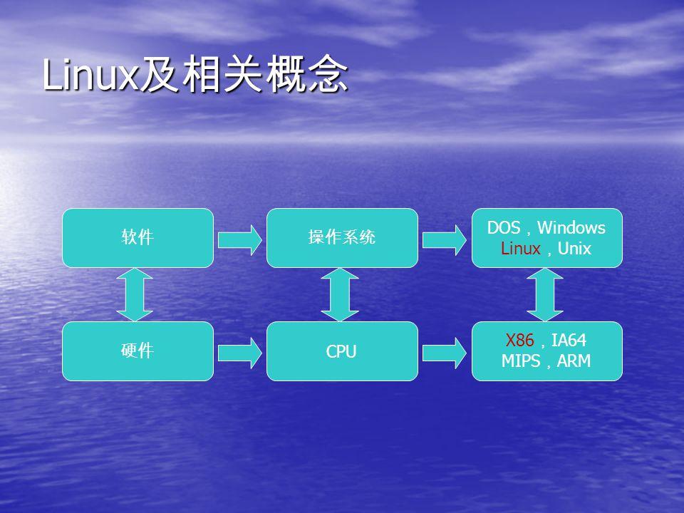 Linux 及相关概念(续) X86 Linux DOS Windows FreeBSD X86 是使用最广泛的 CPU , Linux 是使用最广泛的 操作系统 X86 是使用最广泛的 CPU , Linux 是使用最广泛的 操作系统 FreeBSD 是 Unix 的一种,可以跑在 X86 PC 上 FreeBSD 是 Unix 的一种,可以跑在 X86 PC 上 龙芯( Godson , Loongson )是 MIPS 的一种 龙芯( Godson , Loongson )是 MIPS 的一种 X86IA64PowerPC 龙芯 Linux