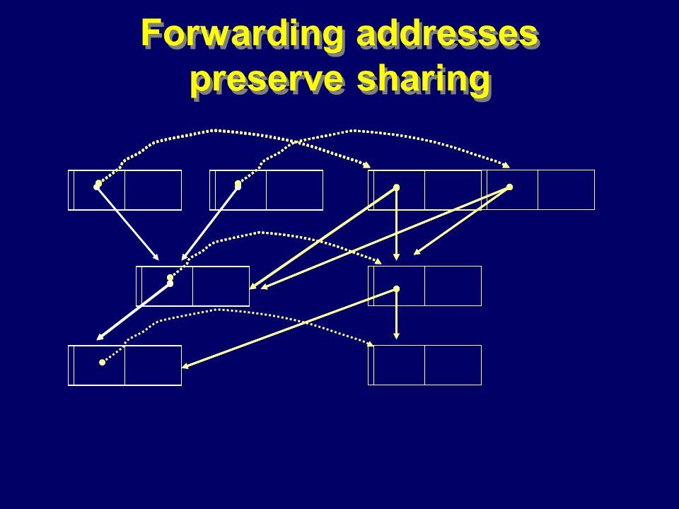 © Richard Jones, Eric Jul, 1999-2000OOPSLA 2000 Tutorial: Garbage Collection75 Forwarding addresses preserve sharing