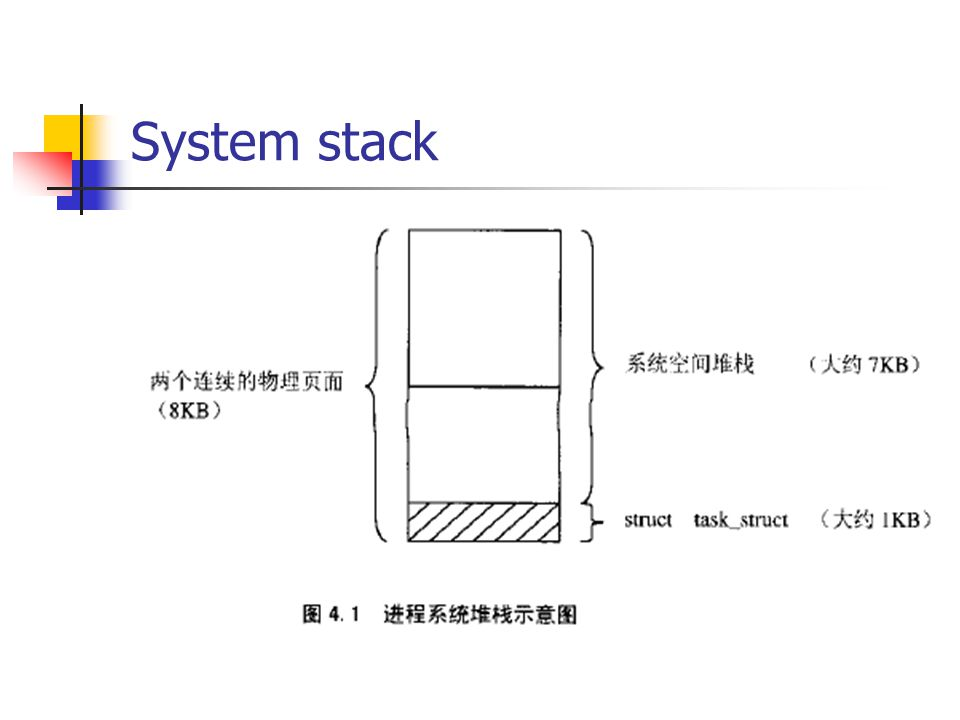 System stack