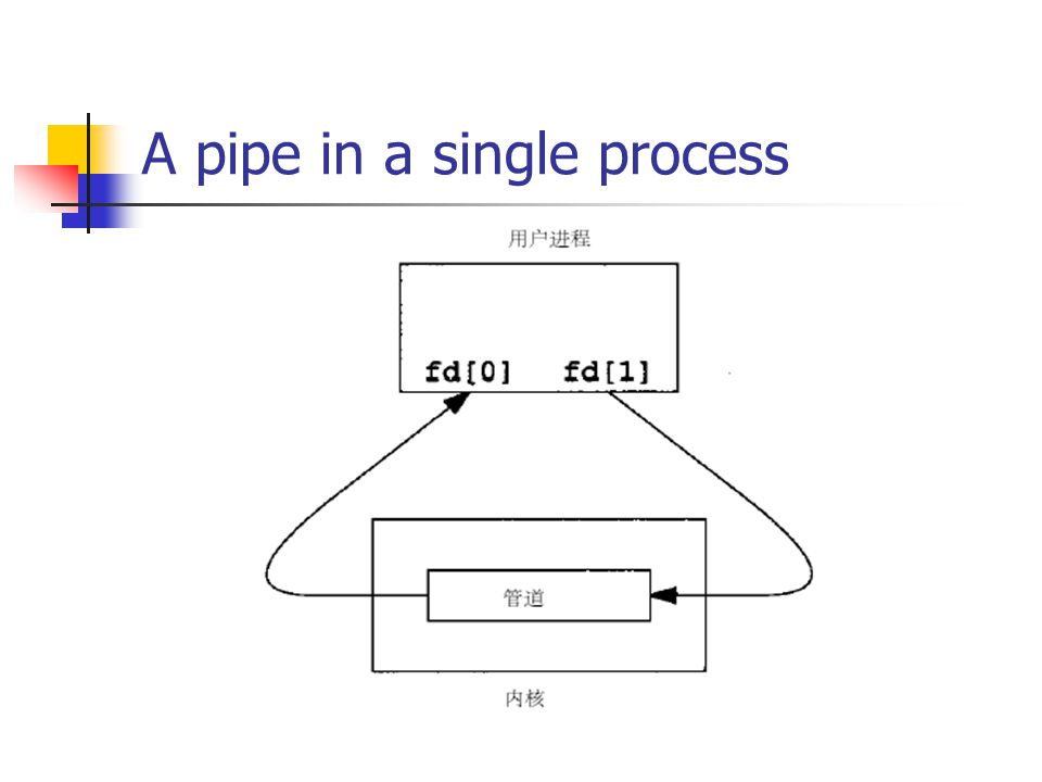 A pipe in a single process