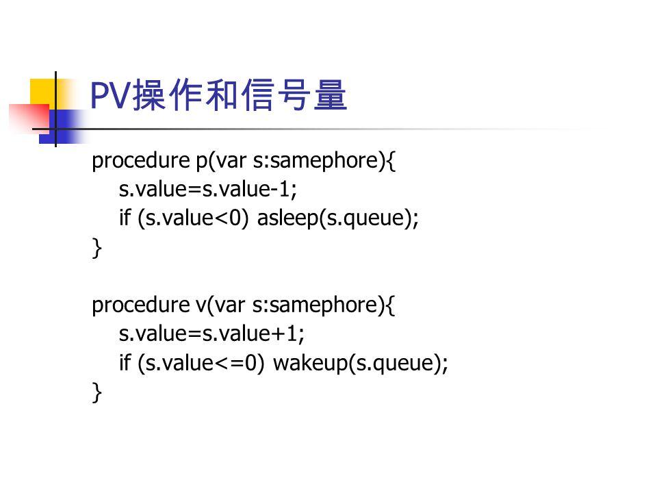 PV 操作和信号量 procedure p(var s:samephore){ s.value=s.value-1; if (s.value<0) asleep(s.queue); } procedure v(var s:samephore){ s.value=s.value+1; if (s.value<=0) wakeup(s.queue); }