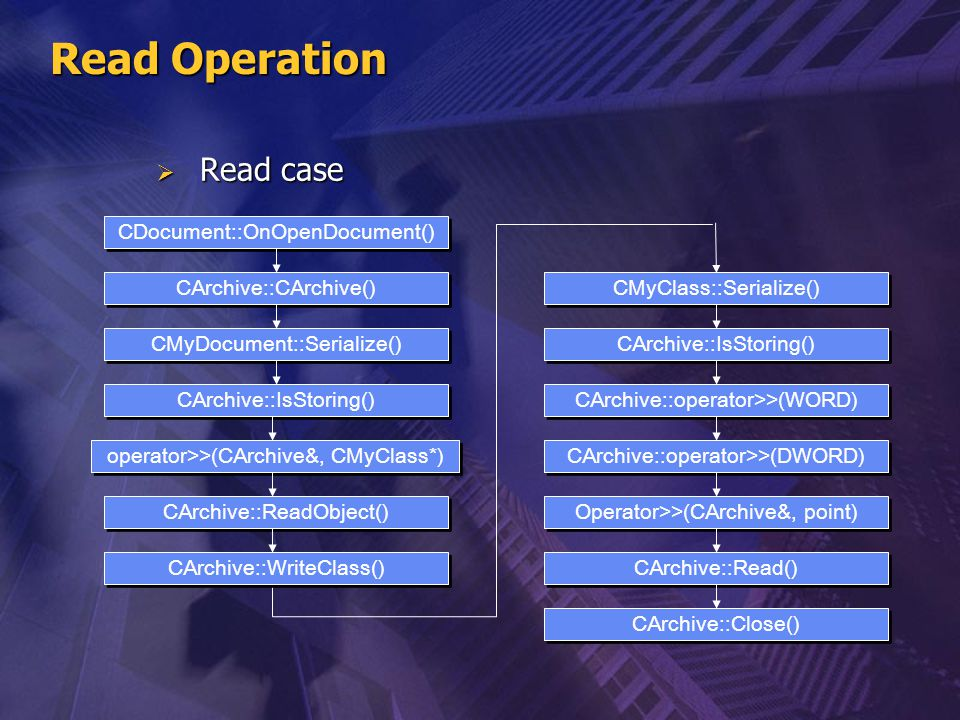 Read Operation  Read case CDocument::OnOpenDocument() operator>>(CArchive&, CMyClass*) CArchive::CArchive() CMyDocument::Serialize() CArchive::IsStor