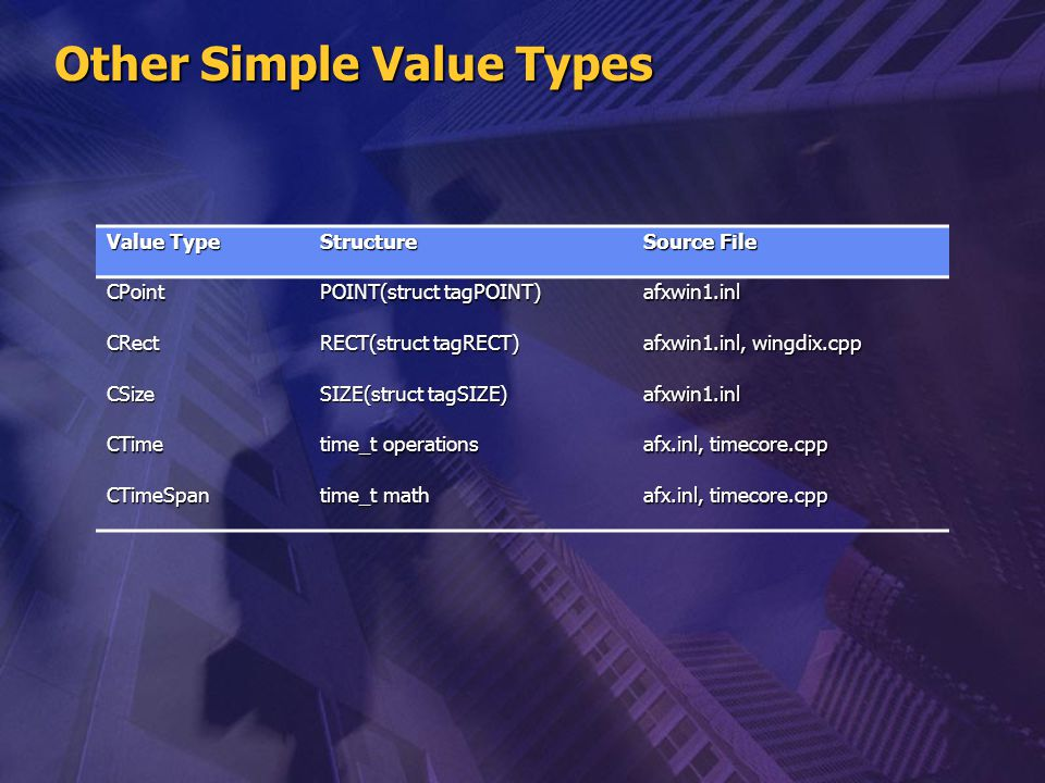 Other Simple Value Types Value Type Structure Source File CPoint POINT(struct tagPOINT) afxwin1.inl CRect RECT(struct tagRECT) afxwin1.inl, wingdix.cp