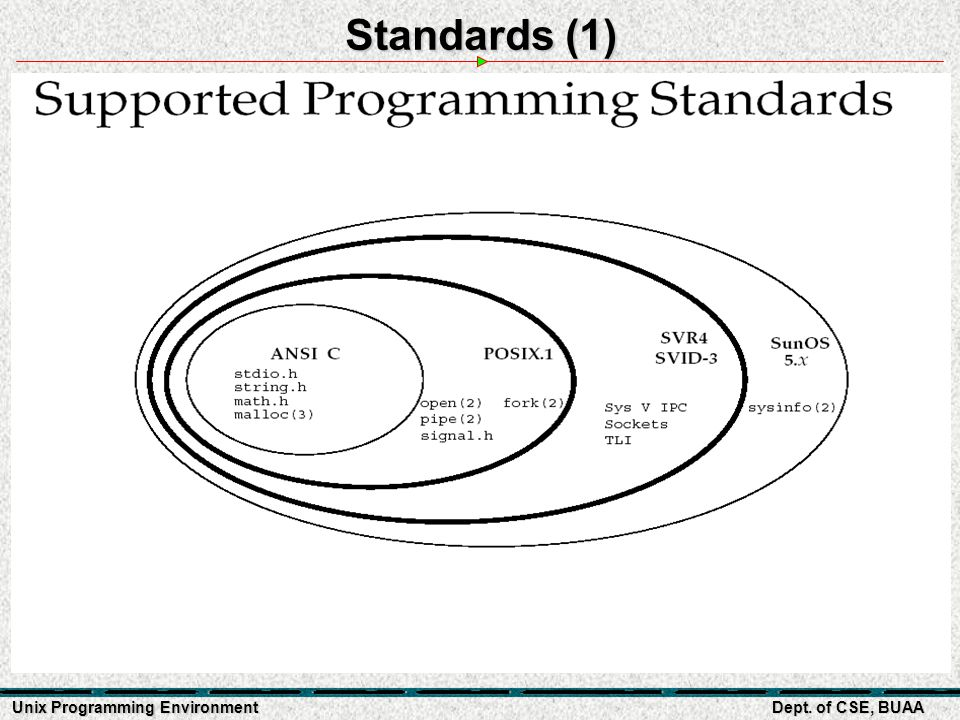 Unix Programming Environment Dept. of CSE, BUAA Standards (1)