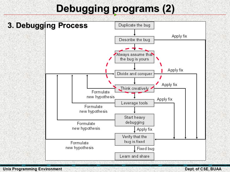Unix Programming Environment Dept. of CSE, BUAA Debugging programs (2) 3. Debugging Process