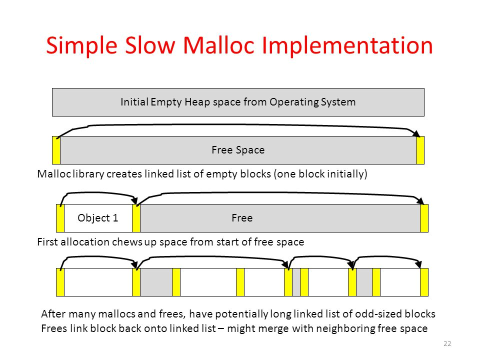 Simple Slow Malloc Implementation 22 Initial Empty Heap space from Operating System Free Space Malloc library creates linked list of empty blocks (one block initially) FreeObject 1 Free First allocation chews up space from start of free space After many mallocs and frees, have potentially long linked list of odd-sized blocks Frees link block back onto linked list – might merge with neighboring free space