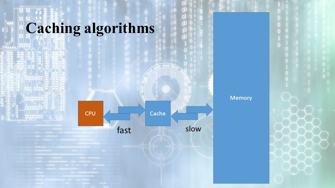 Caching algorithms fast CPUCache Memory slow