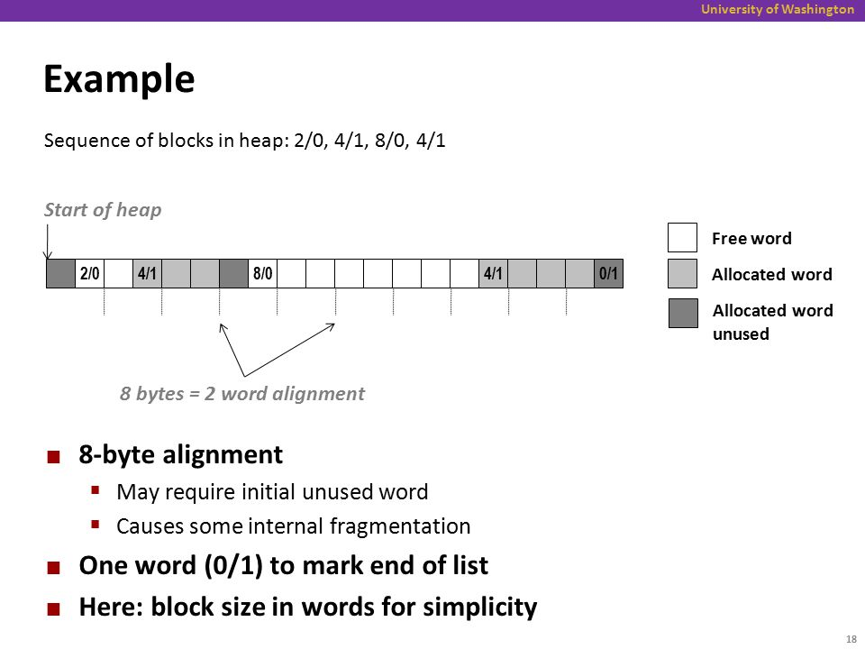 University of Washington Example 8-byte alignment  May require initial unused word  Causes some internal fragmentation One word (0/1) to mark end of list Here: block size in words for simplicity 2/04/18/04/10/1 Free word Allocated word Allocated word unused Start of heap 8 bytes = 2 word alignment Sequence of blocks in heap: 2/0, 4/1, 8/0, 4/1 18