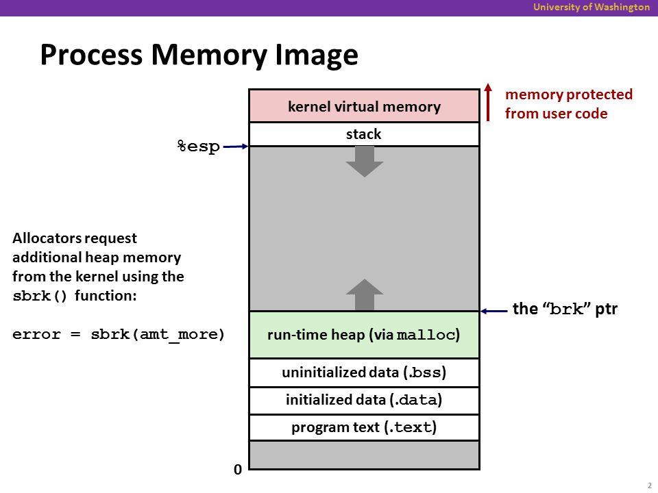 University of Washington Process Memory Image kernel virtual memory run-time heap (via malloc ) program text (. text ) initialized data (. data ) unin