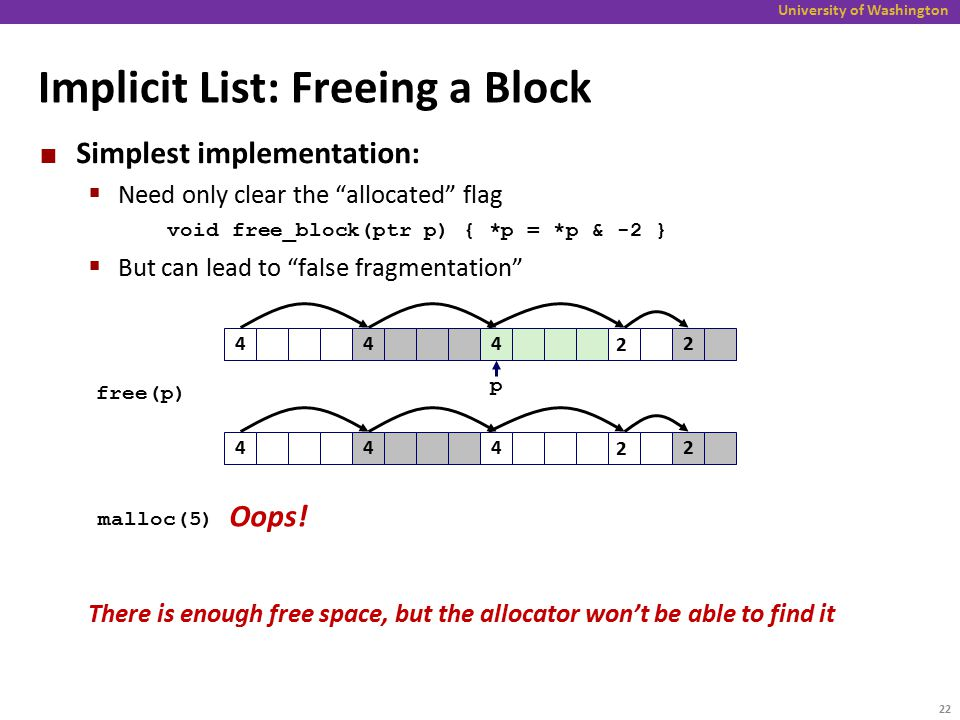 University of Washington Implicit List: Freeing a Block Simplest implementation:  Need only clear the allocated flag void free_block(ptr p) { *p = *p & -2 }  But can lead to false fragmentation There is enough free space, but the allocator won't be able to find it 424 2 free(p) p 442 4 4 2 malloc(5) Oops.
