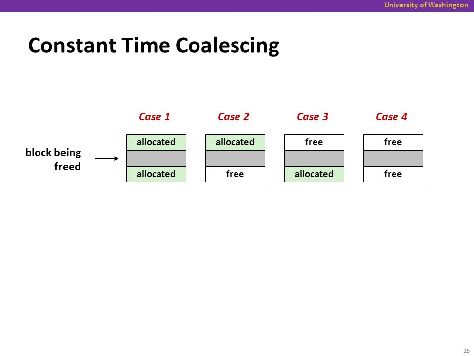 University of Washington Constant Time Coalescing allocated free allocated free block being freed Case 1Case 2Case 3Case 4 25