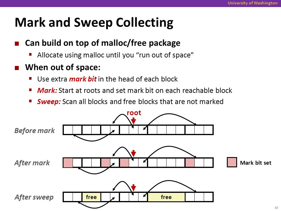 University of Washington Mark and Sweep Collecting Can build on top of malloc/free package  Allocate using malloc until you run out of space When out of space:  Use extra mark bit in the head of each block  Mark: Start at roots and set mark bit on each reachable block  Sweep: Scan all blocks and free blocks that are not marked Before mark root After mark After sweep free Mark bit set free 47