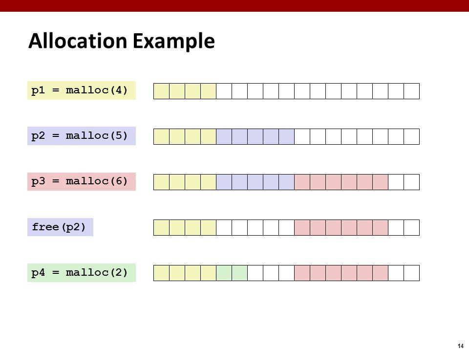 14 Allocation Example p1 = malloc(4) p2 = malloc(5) p3 = malloc(6) free(p2) p4 = malloc(2)