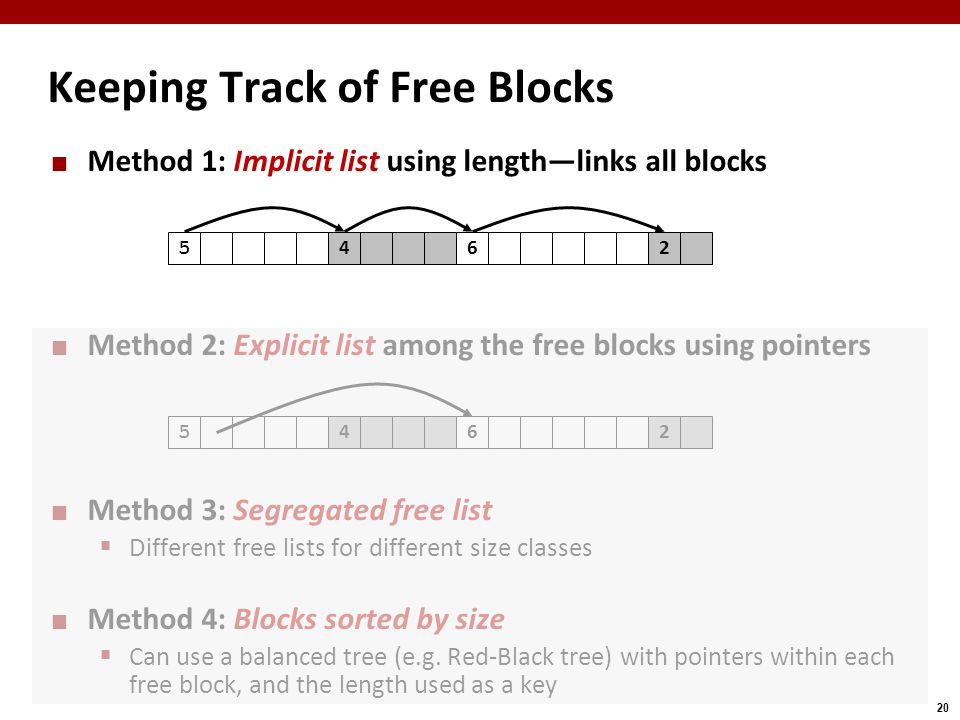 20 Keeping Track of Free Blocks Method 1: Implicit list using length—links all blocks Method 2: Explicit list among the free blocks using pointers Method 3: Segregated free list  Different free lists for different size classes Method 4: Blocks sorted by size  Can use a balanced tree (e.g.