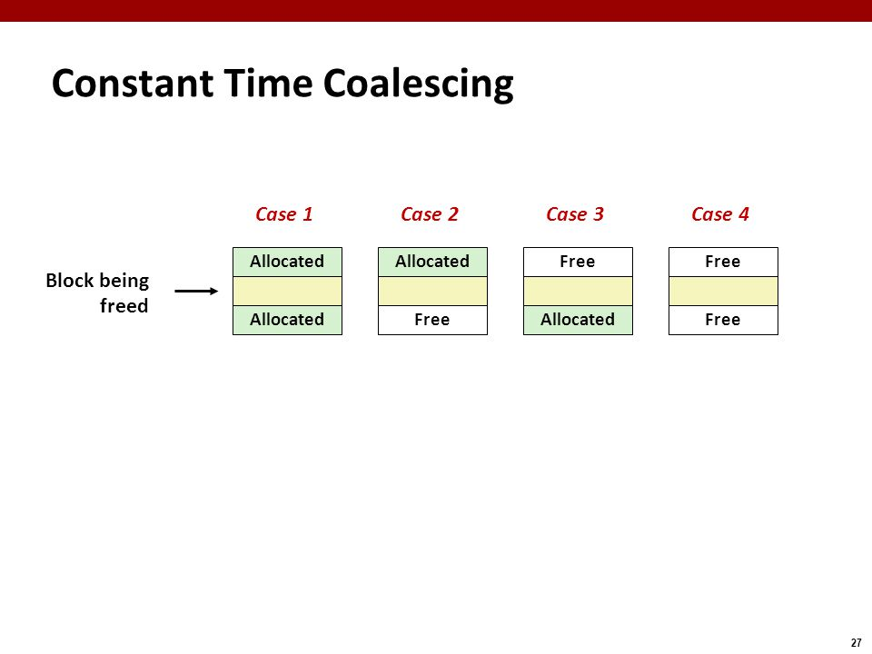 27 Constant Time Coalescing Allocated Free Allocated Free Block being freed Case 1Case 2Case 3Case 4