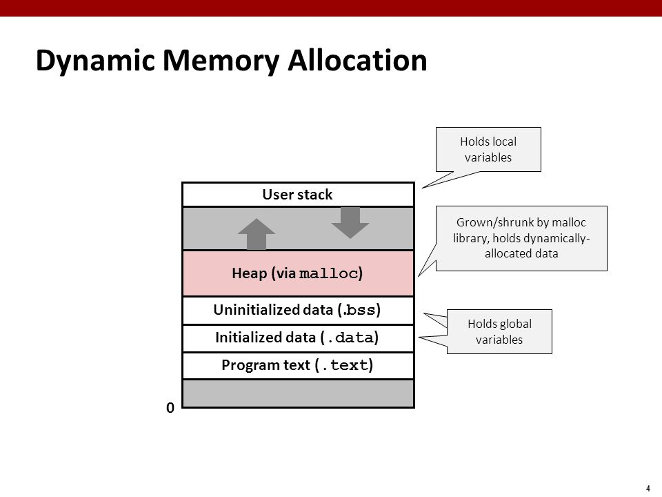 4 Dynamic Memory Allocation Heap (via malloc ) Program text (.text ) Initialized data (.data ) Uninitialized data (. bss ) User stack 0 Holds local va