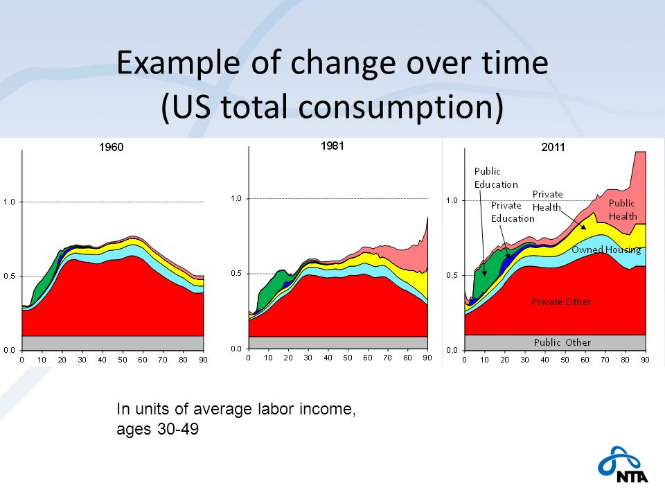 In units of average labor income, ages 30-49 Example of change over time (US total consumption)