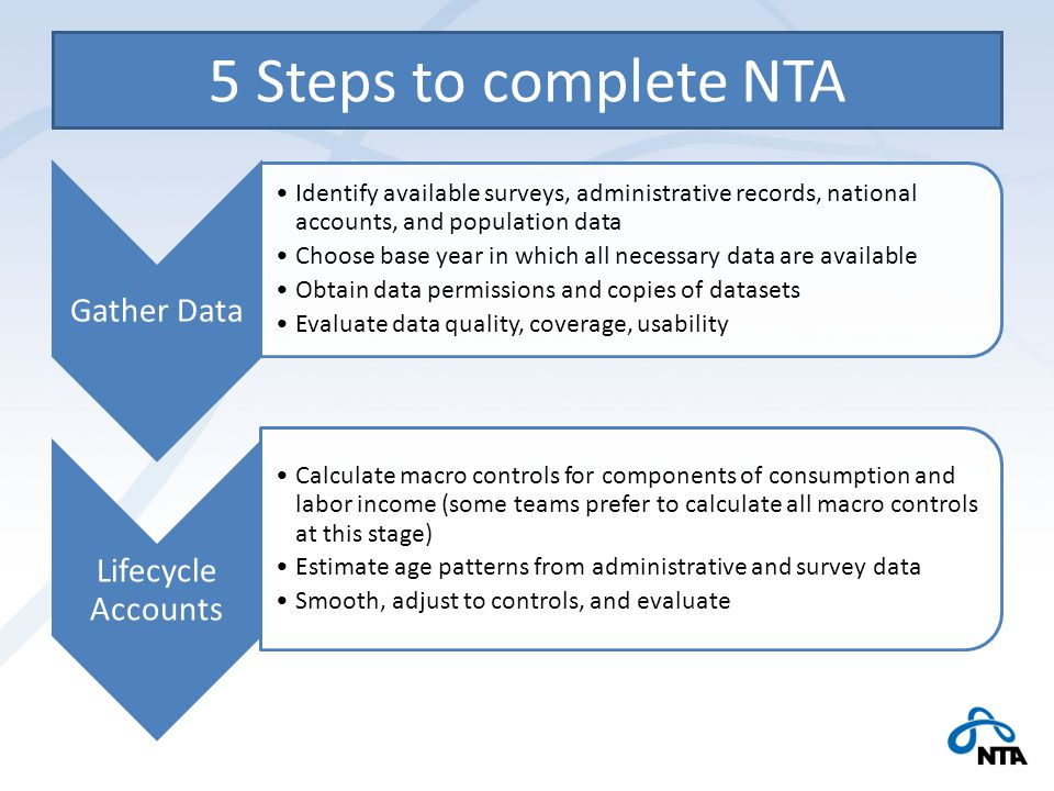 5 Steps to complete NTA Gather Data Identify available surveys, administrative records, national accounts, and population data Choose base year in which all necessary data are available Obtain data permissions and copies of datasets Evaluate data quality, coverage, usability Lifecycle Accounts Calculate macro controls for components of consumption and labor income (some teams prefer to calculate all macro controls at this stage) Estimate age patterns from administrative and survey data Smooth, adjust to controls, and evaluate